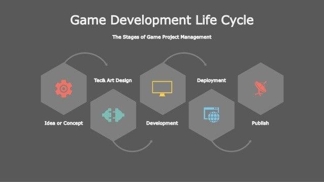 Ciclo de Desarrollo de Juegos