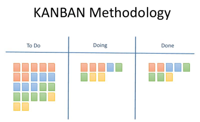 KANBAN-Methodology pic