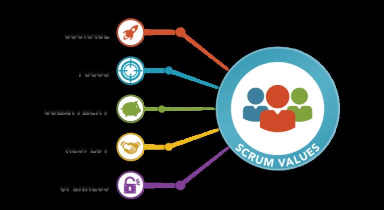 Scrum Values image