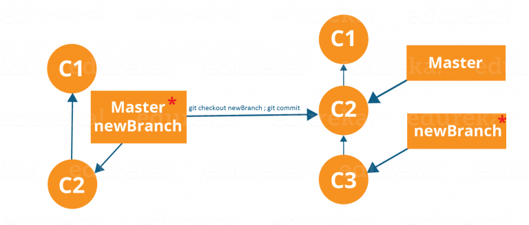 Commit-Using-Branches-Workflow-Git-Tutorial