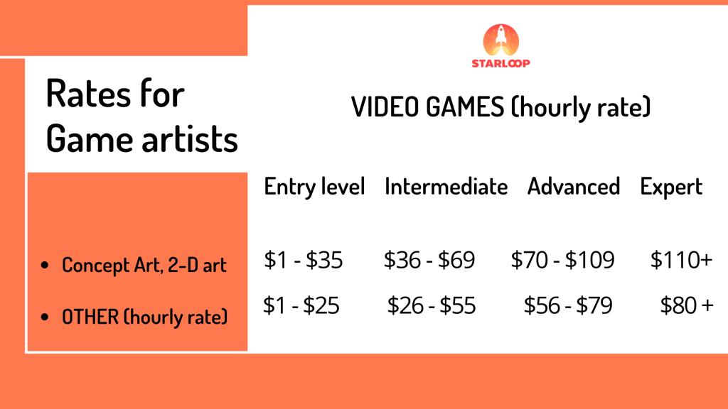 Cuánto cuesta el arte 2D y el arte 3D 2