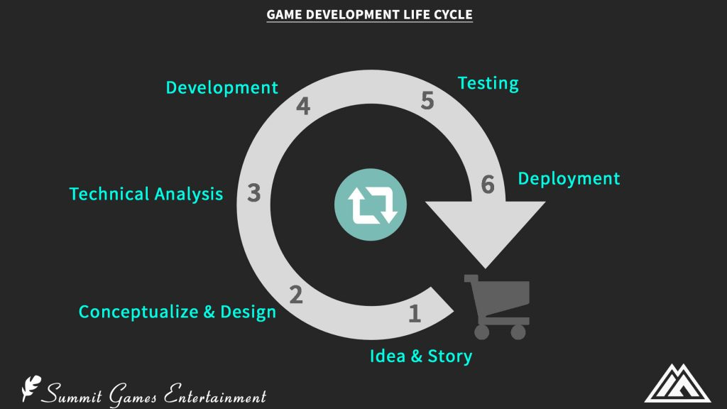 full-cycle game development 2