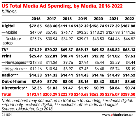 playable ads spending in US by year