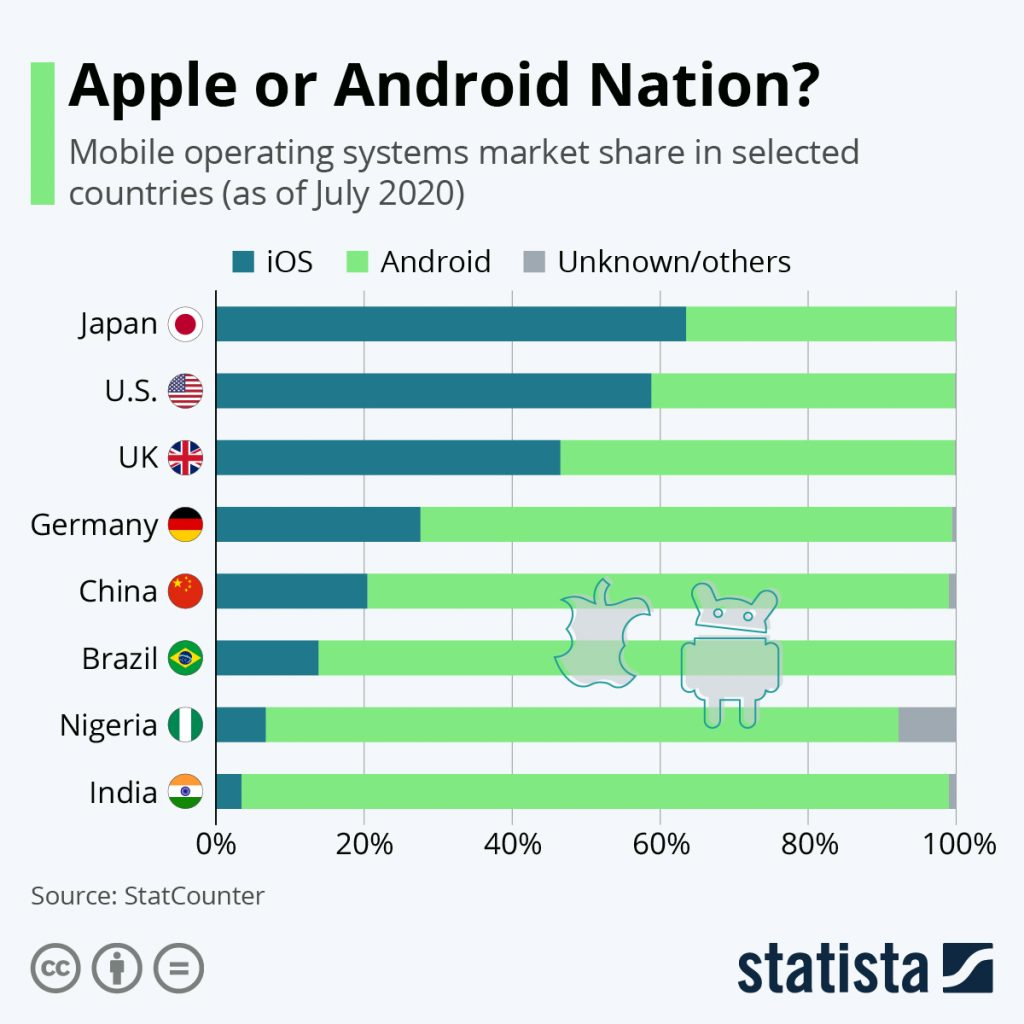 apple and android users by country