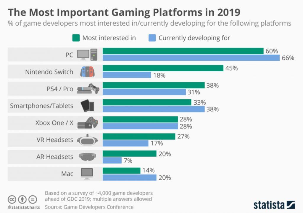 gaming platforms 01